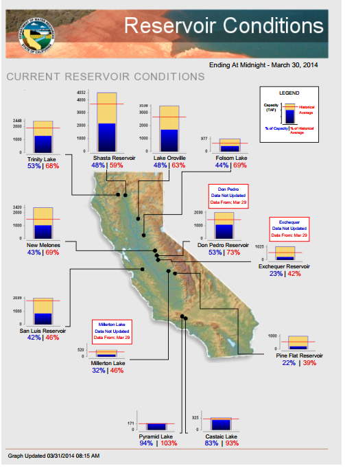 Water stored in California's major reservoirs, as percent of average for this date, and as percent of total capacity. Data from CA DWR.