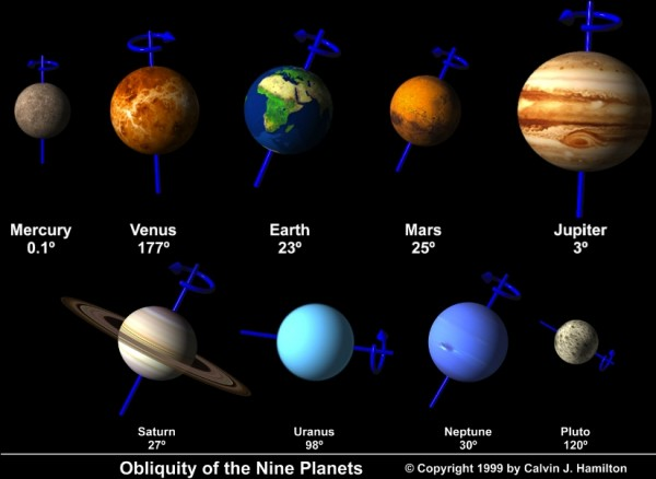 Obliquity of the planets