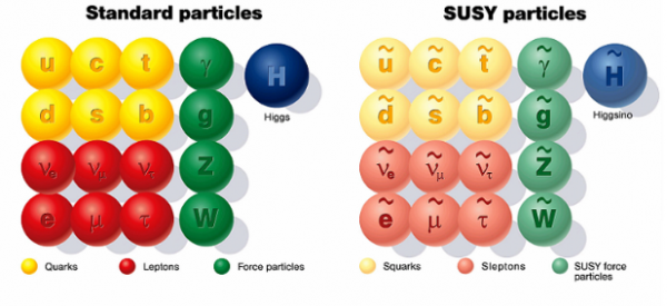 Supersymmetric particles