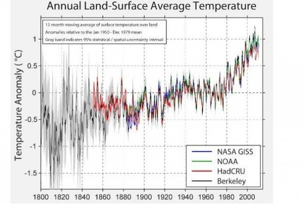 Image credit: Berkeley Earth Surface Temperature project, via http://www.berkeleyearth.org/.