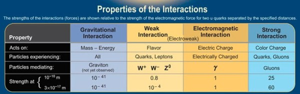 Image credit: Contemporary Physics Education Project, via http://cpepweb.org/.