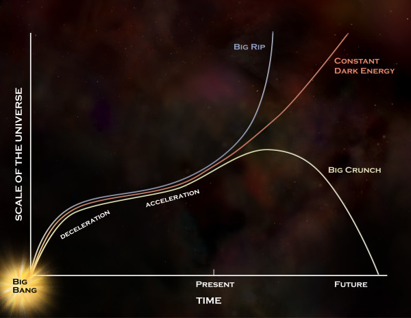 The different ways dark energy could evolve into the future. Remaining constant or increasing in strength (into a Big Rip) could potentially rejuvenate the Universe. Image credit: NASA/CXC/M.Weiss.