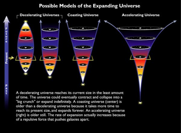 Without dark energy, we'd be somewhere in between a decelerating and a coasting Universe. Image credit: NASA & ESA, of possible models of the expanding Universe.