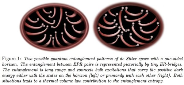 Two possible entanglement patterns in de Sitter space, representing entangled bits of quantum information that may enable space, time and gravity to emerge. Image credit: Erik Verlinde, via https://arxiv.org/pdf/1611.02269v2.pdf.