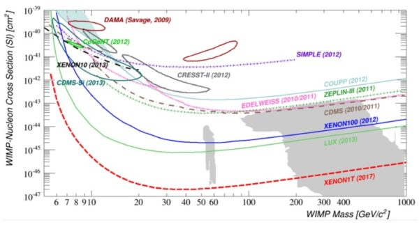 Limits on the dark matter/nucleon recoil cross-section, including the projected predicted sensitivity of XENON1T. Image credit: Ethan Brown of RPI, via http://ignatz.phys.rpi.edu/site/index.php/the-experiment/.