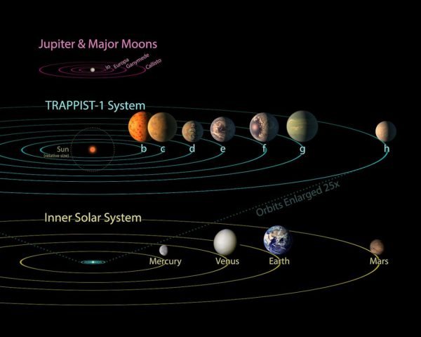 TRAPPIST-1 system compared to the solar system; all seven planets of TRAPPIST-1 could fit inside the orbit of Mercury. Note that at least the inner six worlds of TRAPPIST-1 are all locked to the star. Image credit: NASA / JPL-Caltech.