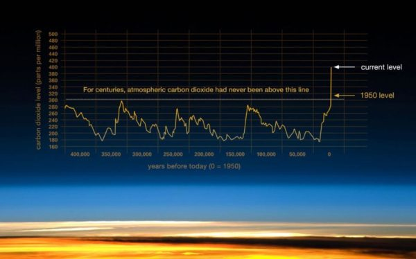 Concentration of CO2 in the atmosphere over the past few hundred thousand years. Image credit: NASA / NOAA.