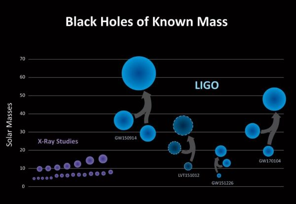 The masses of known binary black hole systems, including the three verified mergers and one merger candidate coming from LIGO. Image credit: LIGO/Caltech/Sonoma State (Aurore Simonnet).